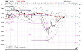 Stock Charts Index Charts Market Charts