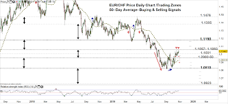 Eur Chf 10 Year Chart Euro Price Eur Chf Eur Jpy Uptrend At A Crossroads As