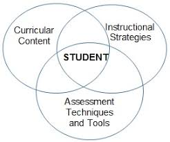 Formative Vs Summative Assessment Venn Diagram How To Conduct Summative Assessments Corwin Connect