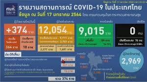 ป่วยโควิดรายใหม่ 374 ราย - สำนักข่าวไทย อสมท