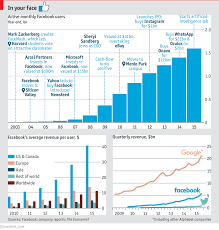 Daily Chart Facebook The Worlds Most Addictive Drug