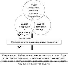 Учет анализ и аудит основных средств предприятия Дипломная работа