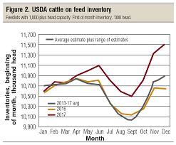 Whats Next In The Beef Price Cycle Part 3 Beef Magazine