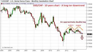 Usd Chf Historical Data Usdchfchart Com