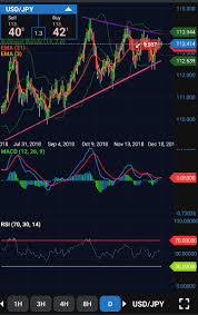 Usd Jpy Daily Chart Reminder Usd Jpy Daily Chart Is Approaching End Of The
