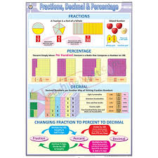 Fraction Chart Up To 100 Fractions Decimal Percentage Chart 70 X 100