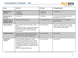 board of directors minutes of meeting template board meetings and directors companies act 2013