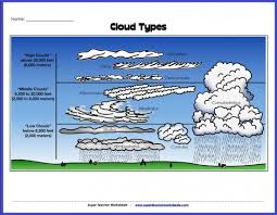 Types Of Clouds Diagram