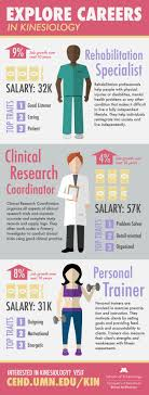 exploring careers in kinesiology all things kinsidered if you re considering what jobs are out there here are just a few examples of career choices for graduates a b s in kinesiology