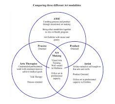 Artist Venn Diagram Awe
