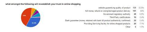 Google Forms Download Charts Factors That Re Establish Trust Chart Obtained Through