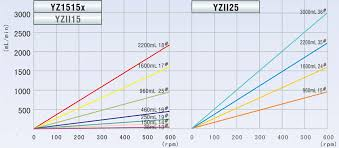 Peristaltic Pump Tubing Size Chart Median Flow Rate Dispensing Peristaltic Pump Bt300 1f Bt300