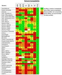 Chemical Compatibility Chart Abs Chemical Compatibility Chart Dissimilar Materials Chart