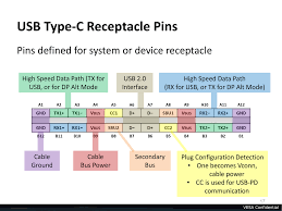 usb type c connector will also support displayport finally one usb type c connector displayport using some of the superspeed lanes