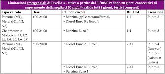 A Torino scatta il semaforo viola: tutti i diesel euro 5 ...
