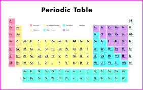 Printable Periodic Table Of Elements With Names Table Periodic Elements Names Full