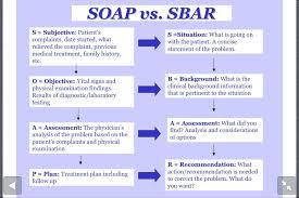 Soap Vs Sbar Sbar Nursing Nursing School Notes Nursing