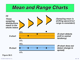 Mean Range Chart Operations Management Ppt Video Online Download