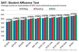 Sat And Act Conversion Chart 2014 Sat Scores And Income Inequality How Wealthier Kids Rank