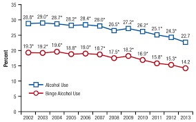 Underage Drinking Chart Underage Drinking Declined Between 2002 And 2013