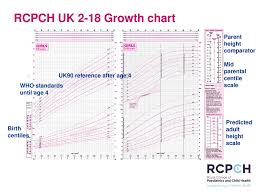 Understanding Growth And Puberty Using The Rcpch Uk 2 18