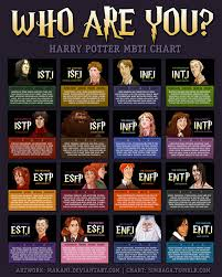 Mbti Relationship Chart Harry Potter Personality Chart Myers Briggs Type Indicator