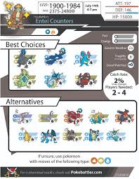 Entei Evolution Chart Pokebattlers Comprehensive Entei Raid Guide Pokebattler