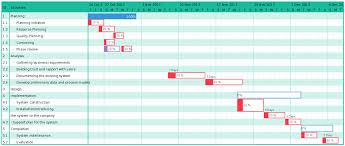 A Timeline Of An It Project Used Createlys Gantt Chart