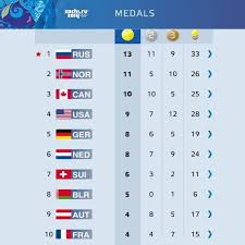 Olympic Medal Chart Final Medal Count Sochi Olympics Olympic Medals Russia
