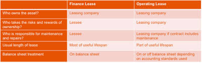 2019 Update Finance Lease Or Operating Lease What Is The