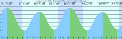Tide Chart Abaco Bahamas 41 You Will Love Long Beach New York Tide Chart