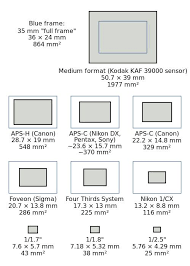 normal picture size sensor sizes