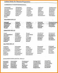 What Aren Verbs Lease Letter Resume Resumes For Customer Service