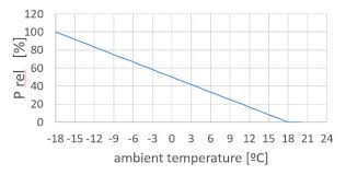 Ambient Temperature Chart Chart Shows The Assumed Normalized Heating Power Required As