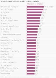 Top Grossing Superhero Movies In North America