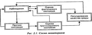 Понятие экологического мониторинга и его задачи net Рис 10 1 Объектами мониторинга
