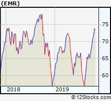 Emr Performance Weekly Ytd Daily Technical Trend