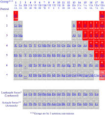 Parts Of Periodic Table Periodic Table Of The Elements Non Metals