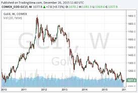 2016 Gold Price Forecast Gold Will Be A Boom When The Fed