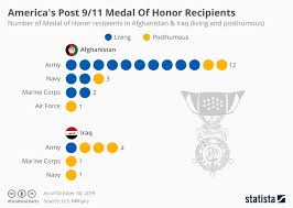 Navy Medals Chart Chart Americas Post 9 11 Medal Of Honor Recipients Statista