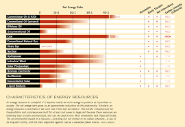 our renewable future post carbon institute characteristics of energy resources