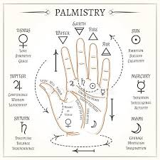 Palmistry Symbols Stock Images Royalty Free Palmistry