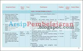 Serba serbi pendidikan hindu bahasa bali k13 revisi 2020. Ki Kd Silabus Dan Indikator Bahasa Bali Kelas 1 2 3 4 5 6 Kurikulum 2013 Arsip Pembelajaran