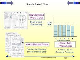 Yamazumi Chart Toyota Toyota Production Way