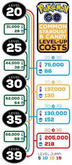 Pokemon Go Trade Chart 50 Rational Pokemon Go Trading Cost