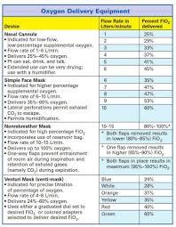 Guide To Help You Establish Home Oxygen Safety Icu Nursing