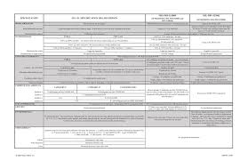 Test Specification Comparison Chart View Pdf