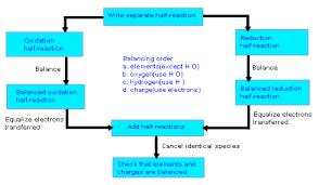 Balancing Redox Reaction Steps Online Chemistry Tutorial