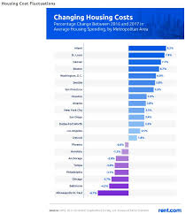 Major U S Cities Where Housing Costs Have Increased The Most