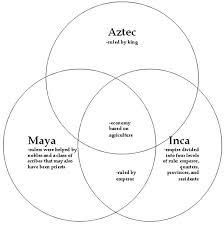 Maya Aztec Inca Comparison Chart Quotes Maya Aztec Inca